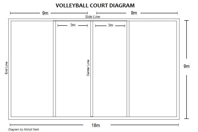 game court markings painting redecorating services from ahf    volley ball court diagram dimensions lables